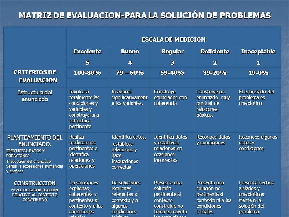 Luzángela Aldana de Vega-Jefe de Currículo MATRIZ DE EVALUACION-PARA LA SOLUCIÓN DE PROBLEMAS CRITERIOS DE EVALUACION EVALUACION ESCALA DE MEDICION Ex