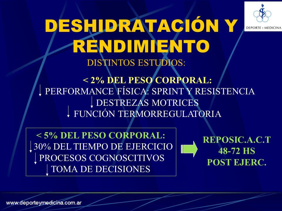www.deporteymedicina.com.ar DESHIDRATACIÓN Y RENDIMIENTO < 2% DEL PESO CORPORAL: PERFORMANCE FÍSICA: SPRINT Y RESISTENCIA DESTREZAS MOTRICES FUNCIÓN TERMORREGULATORIA < 5% DEL PESO CORPORAL: 30% DEL TIEMPO DE EJERCICIO PROCESOS COGNOSCITIVOS TOMA DE DECISIONES DISTINTOS ESTUDIOS: REPOSIC.A.C.T 48-72 HS POST EJERC.