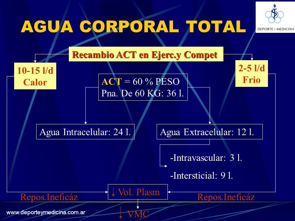 www.deporteymedicina.com.ar AGUA CORPORAL TOTAL ACT = 60 % PESO Pna.