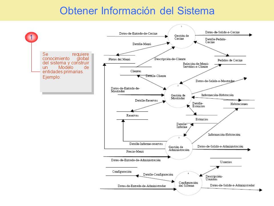 Obtener Información del Sistema Se requiere conocimiento global del sistema y construir un Modelo de entidades primarias. Ejemplo: Se requiere conocim