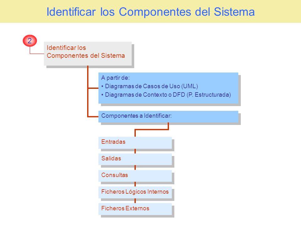 Identificar los Componentes del Sistema 2 A partir de: Diagramas de Casos de Uso (UML) Diagramas de Contexto o DFD (P. Estructurada) A partir de: Diag