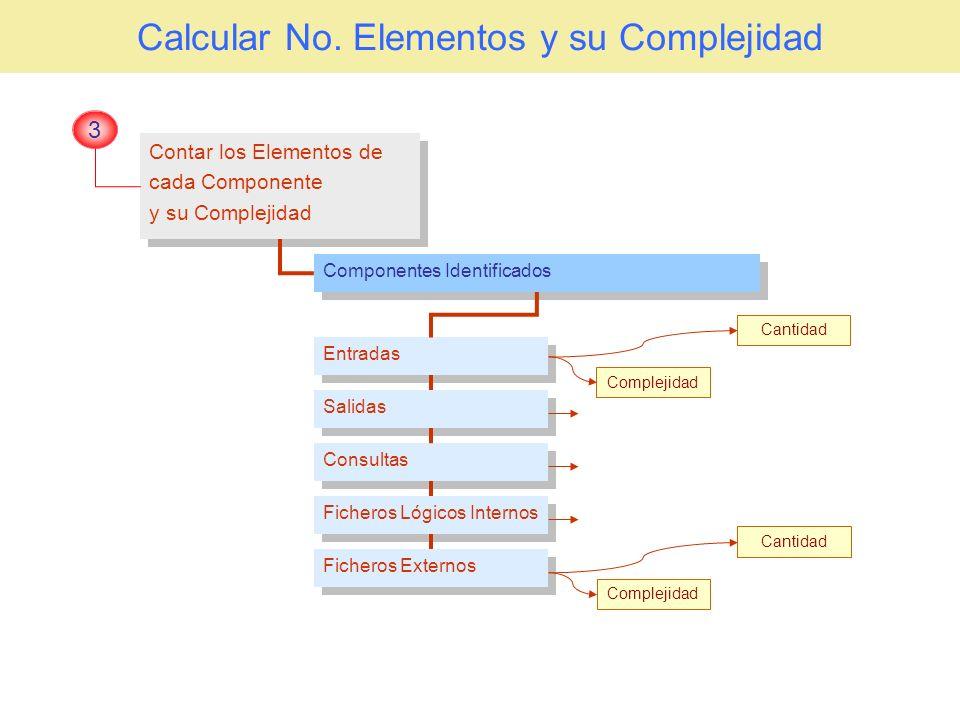 Calcular No. Elementos y su Complejidad Contar los Elementos de cada Componente y su Complejidad Contar los Elementos de cada Componente y su Compleji
