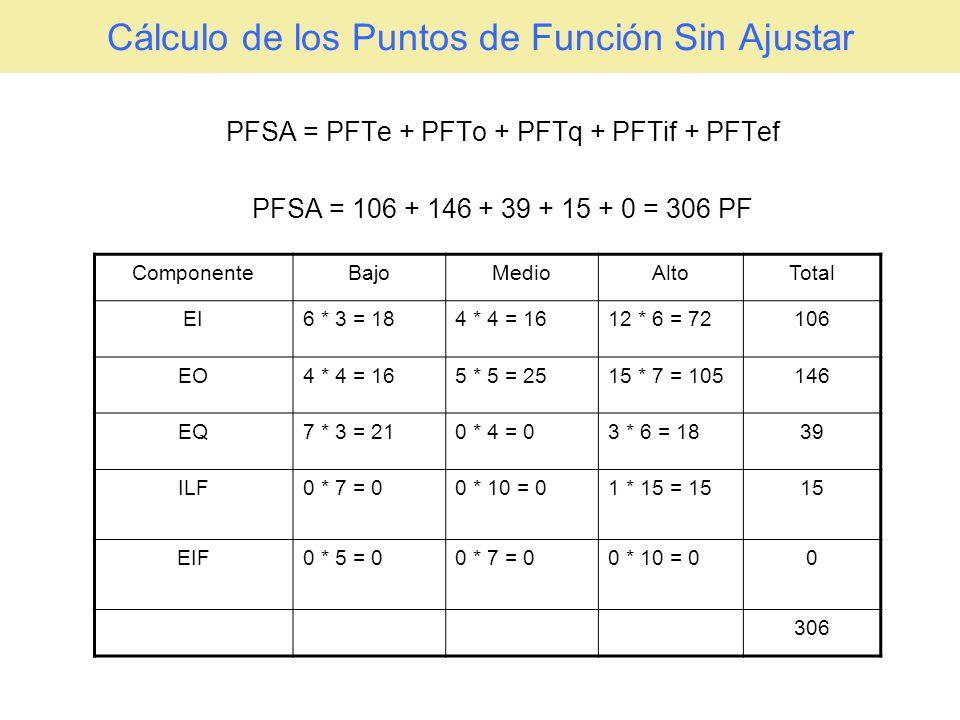 Cálculo de los Puntos de Función Sin Ajustar PFSA = PFTe + PFTo + PFTq + PFTif + PFTef PFSA = 106 + 146 + 39 + 15 + 0 = 306 PF ComponenteBajoMedioAlto