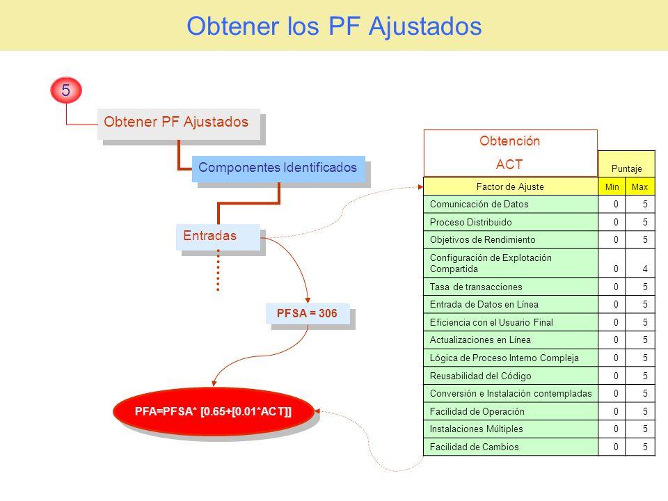 Obtener los PF Ajustados Obtener PF Ajustados 5 Componentes Identificados Entradas PFSA = 306 PFA=PFSA* [0.65+[0.01*ACT]] Puntaje Factor de Ajuste Min