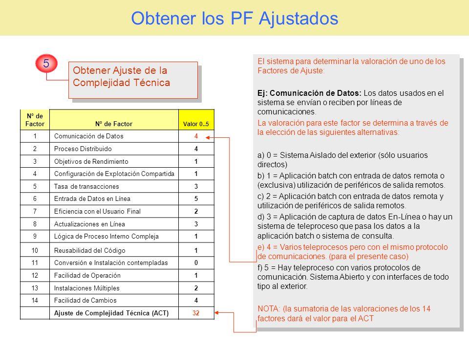 Obtener los PF Ajustados Obtener Ajuste de la Complejidad Técnica Obtener Ajuste de la Complejidad Técnica 5 Nº de FactorNº de Factor Valor 0..5 1Comu