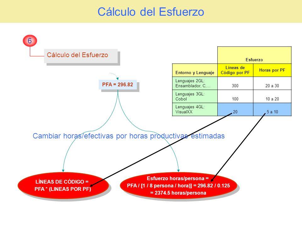 Cálculo del Esfuerzo 6 PFA = 296.82 Esfuerzo horas/persona = PFA / [1 / 8 persona / hora)] = 296.82 / 0.125 = 2374.5 horas/persona Esfuerzo horas/pers