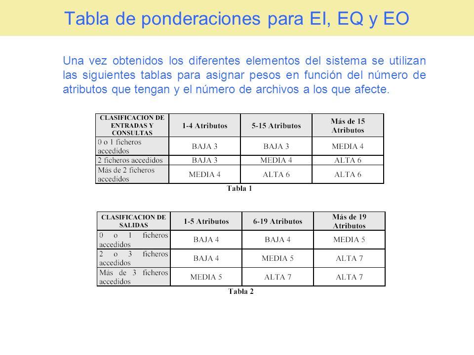 Cálculo de los Puntos de Función Sin Ajustar PFSA = PFTe + PFTo + PFTq + PFTif + PFTef PFSA = 106 + 146 + 39 + 15 + 0 = 306 PF ComponenteBajoMedioAltoTotal EI6 * 3 = 184 * 4 = 1612 * 6 = 72106 EO4 * 4 = 165 * 5 = 2515 * 7 = 105146 EQ7 * 3 = 210 * 4 = 03 * 6 = 1839 ILF0 * 7 = 00 * 10 = 01 * 15 = 1515 EIF0 * 5 = 00 * 7 = 00 * 10 = 00 306