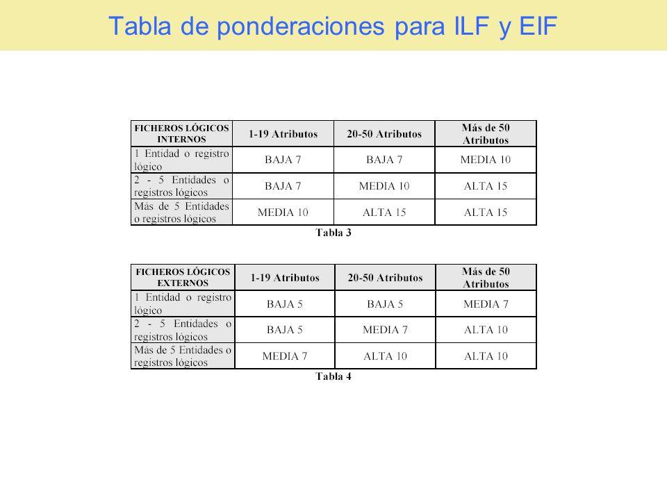 Proceso de Estimación Mediante PF No.Entradas al Sistema (EI) No.