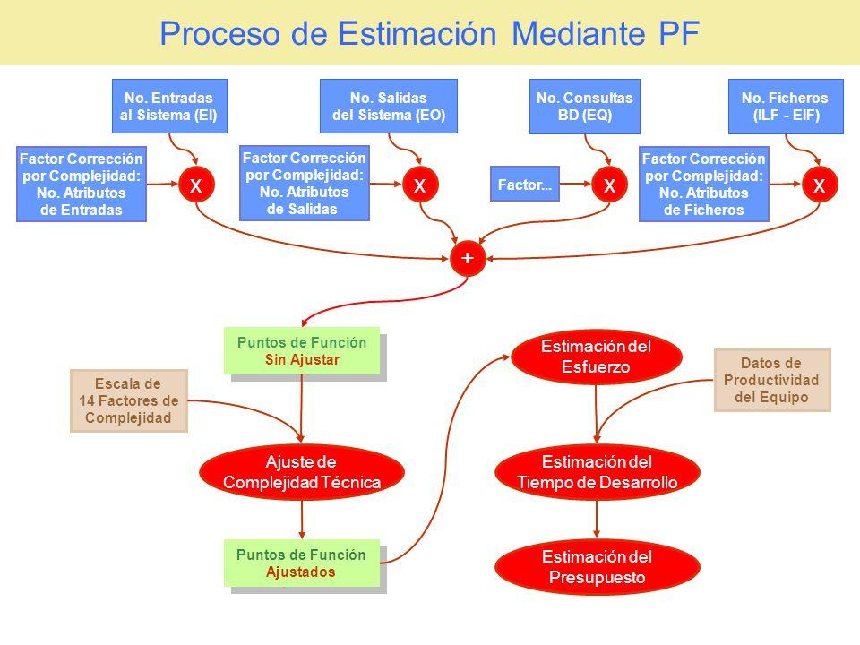 Obtener los PF Ajustados Obtener PF Ajustados 5 Componentes Identificados Entradas PFSA = 306 PFA=PFSA* [0.65+[0.01*ACT]] Puntaje Factor de Ajuste MinMax Comunicación de Datos05 Proceso Distribuido05 Objetivos de Rendimiento05 Configuración de Explotación Compartida04 Tasa de transacciones05 Entrada de Datos en Línea05 Eficiencia con el Usuario Final05 Actualizaciones en Línea05 Lógica de Proceso Interno Compleja05 Reusabilidad del Código05 Conversión e Instalación contempladas05 Facilidad de Operación05 Instalaciones Múltiples05 Facilidad de Cambios05 Obtención ACT