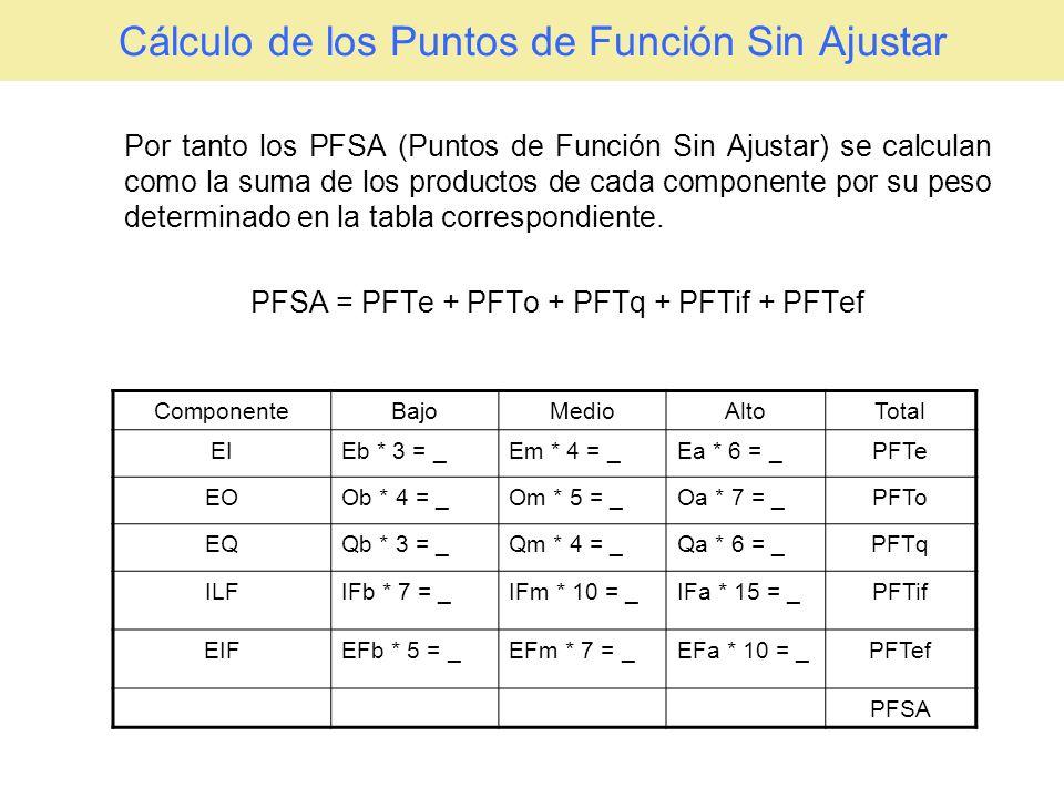Obtener los PF Ajustados Obtener Ajuste de la Complejidad Técnica Obtener Ajuste de la Complejidad Técnica 5 Nº de FactorNº de Factor Valor 0..5 1Comunicación de Datos4 2Proceso Distribuido4 3Objetivos de Rendimiento1 4Configuración de Explotación Compartida1 5Tasa de transacciones3 6Entrada de Datos en Línea5 7Eficiencia con el Usuario Final2 8Actualizaciones en Línea3 9Lógica de Proceso Interno Compleja1 10Reusabilidad del Código1 11Conversión e Instalación contempladas0 12Facilidad de Operación1 13Instalaciones Múltiples2 14Facilidad de Cambios4 Ajuste de Complejidad Técnica (ACT)32 El sistema para determinar la valoración de uno de los Factores de Ajuste: Ej: Comunicación de Datos: Los datos usados en el sistema se envían o reciben por líneas de comunicaciones.