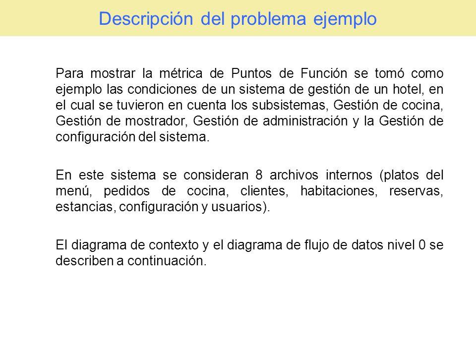 Descripción del problema ejemplo Para mostrar la métrica de Puntos de Función se tomó como ejemplo las condiciones de un sistema de gestión de un hote