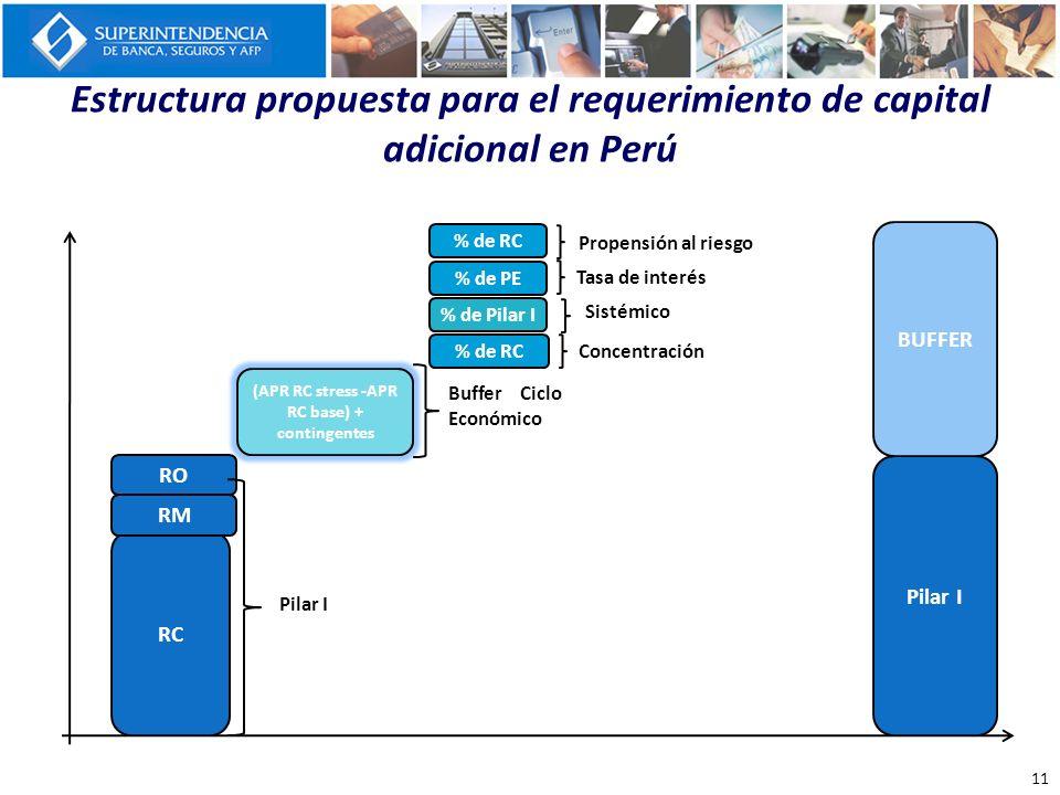 Estructura propuesta para el requerimiento de capital adicional en Perú RC % de RC Concentración % de Pilar I Sistémico (APR RC stress -APR RC base) +