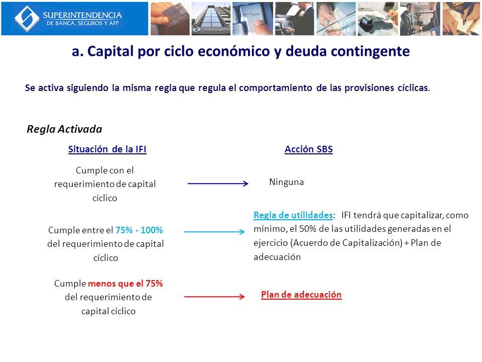 Se activa siguiendo la misma regla que regula el comportamiento de las provisiones cíclicas. a. Capital por ciclo económico y deuda contingente Regla