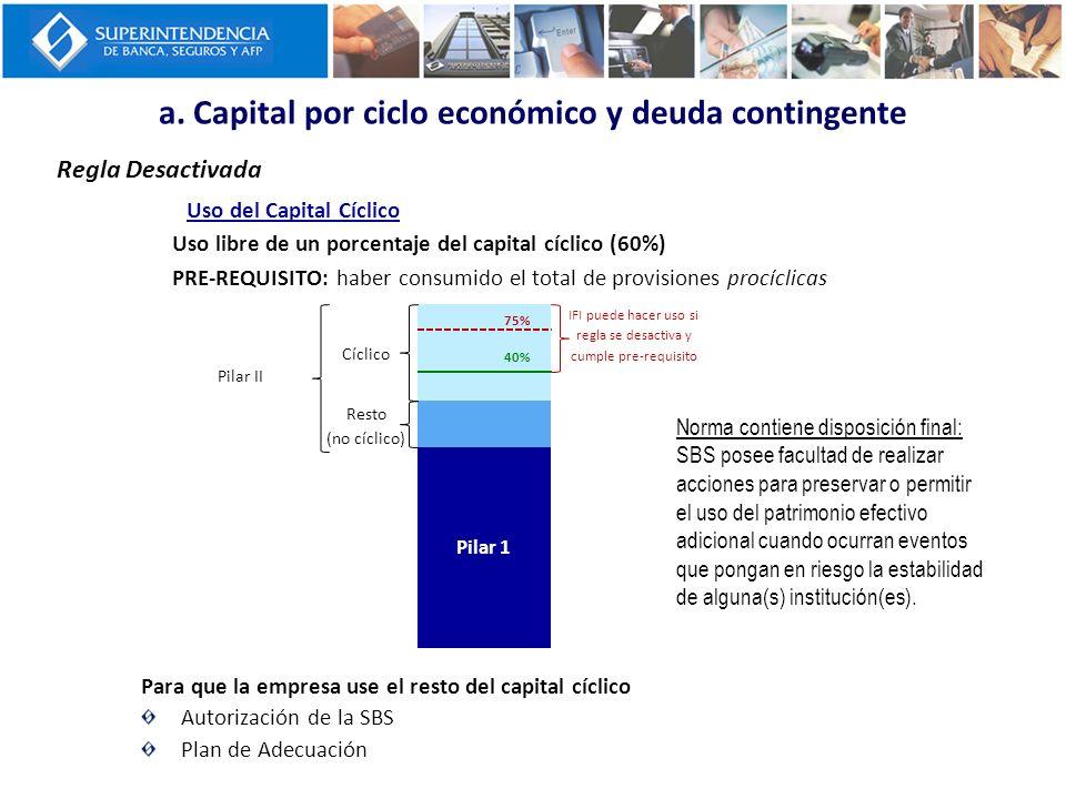 a. Capital por ciclo económico y deuda contingente Regla Desactivada Uso del Capital Cíclico Uso libre de un porcentaje del capital cíclico (60%) PRE-