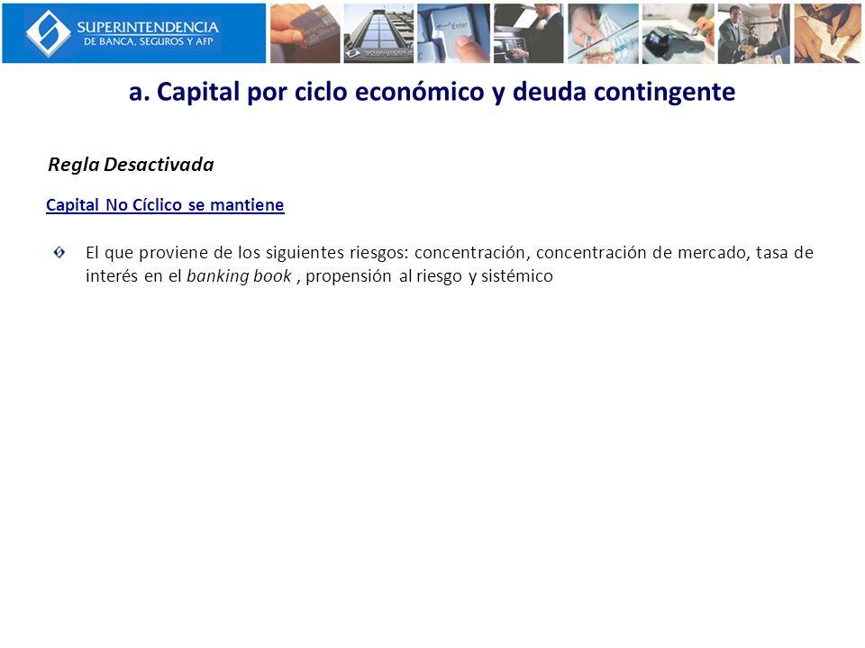 a. Capital por ciclo económico y deuda contingente Regla Desactivada Capital No Cíclico se mantiene El que proviene de los siguientes riesgos: concent