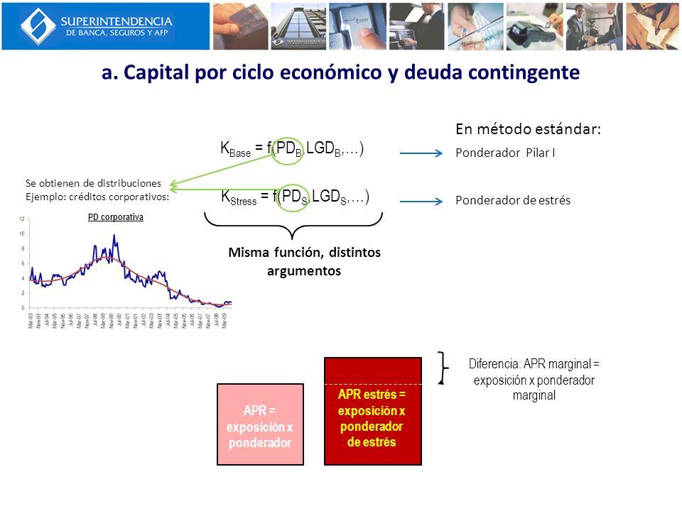 a. Capital por ciclo económico y deuda contingente En método estándar: Ponderador Pilar I Ponderador de estrés K Base = f(PD B,LGD B,…) K Stress = f(P