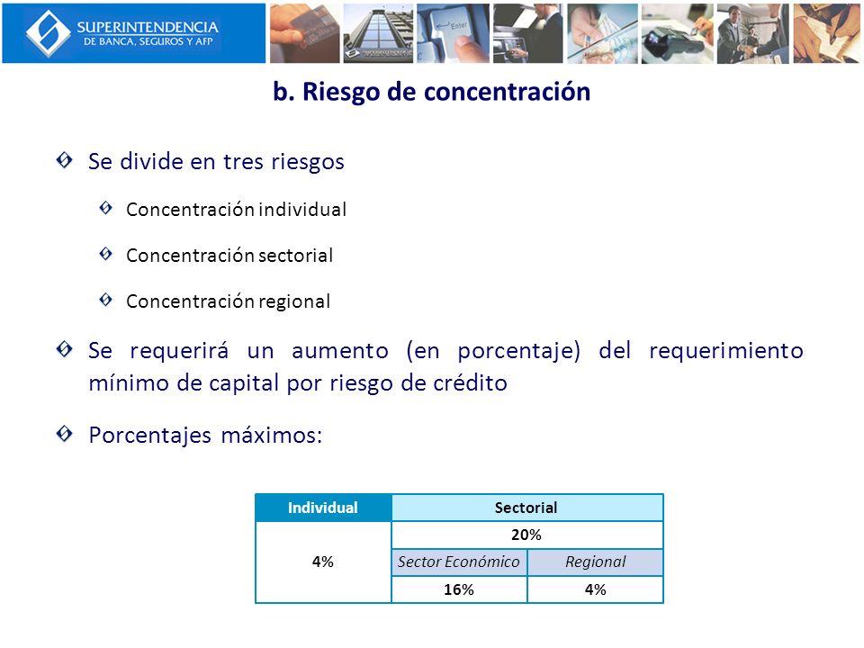 b. Riesgo de concentración Se divide en tres riesgos Concentración individual Concentración sectorial Concentración regional Se requerirá un aumento (