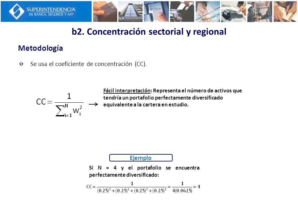 Metodología b2. Concentración sectorial y regional Se usa el coeficiente de concentración (CC). Fácil interpretación: Representa el número de activos