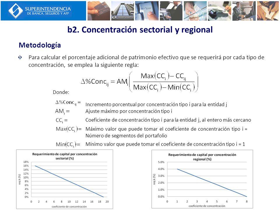 Metodología b2. Concentración sectorial y regional Para calcular el porcentaje adicional de patrimonio efectivo que se requerirá por cada tipo de conc