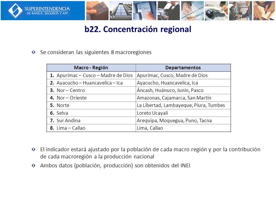 b22. Concentración regional Se consideran las siguientes 8 macroregiones El indicador estará ajustado por la población de cada macro región y por la c