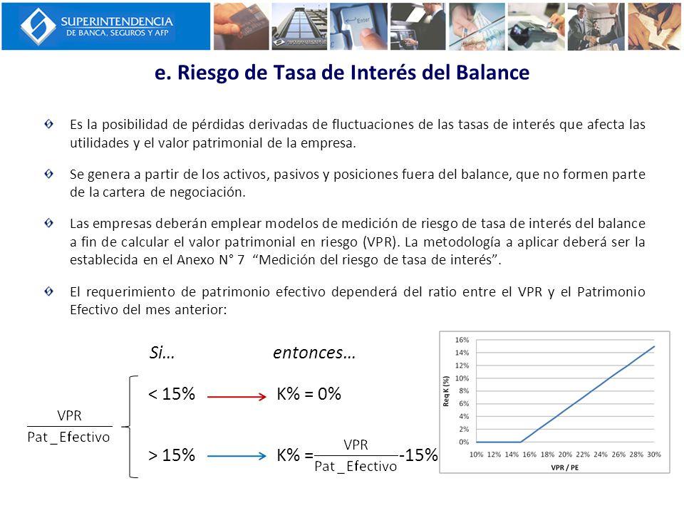 e. Riesgo de Tasa de Interés del Balance Es la posibilidad de pérdidas derivadas de fluctuaciones de las tasas de interés que afecta las utilidades y