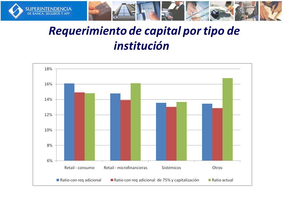 Requerimiento de capital por tipo de institución