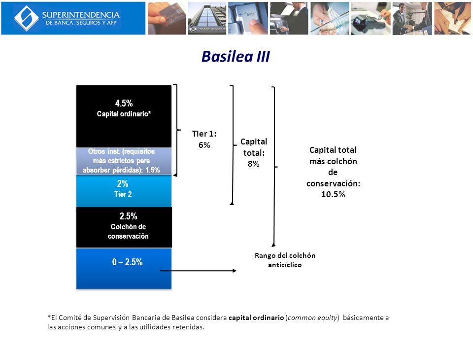 4.5% Capital ordinario* 2.5% Colchón de conservación Otros inst. (requisitos más estrictos para absorber pérdidas): 1.5% 2% Tier 2 0 – 2.5% Tier 1: 6%