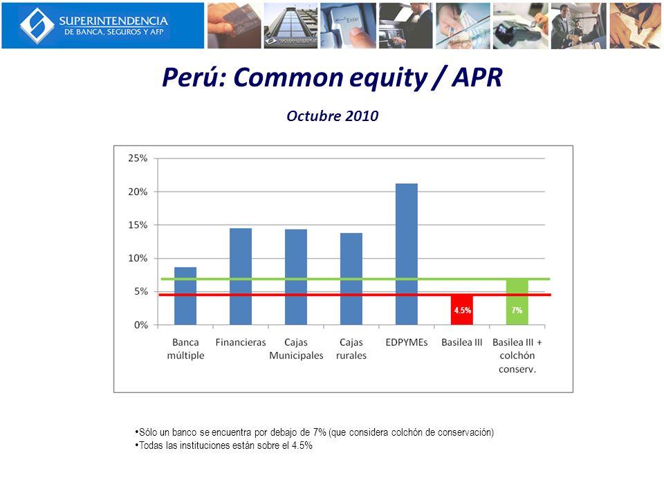 Perú: Tier 1 según Basilea III / APR Octubre 2010 Sólo dos bancos se encuentran por debajo de 8.5% (que considera colchón de conservación) Todas las instituciones están sobre el 6% 6%8.5%
