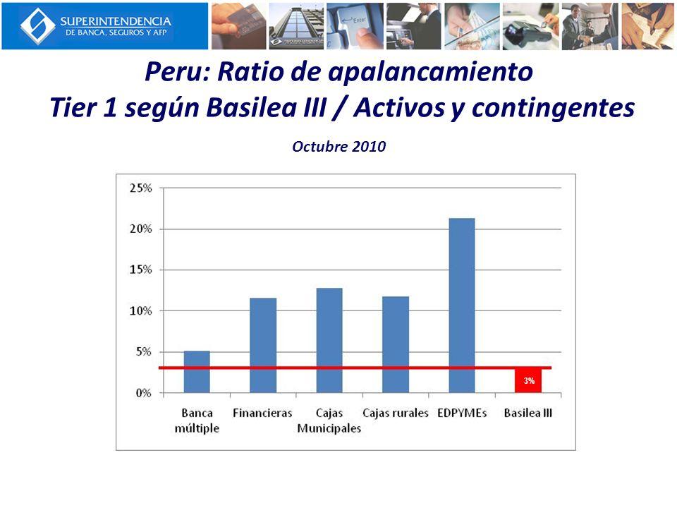 Peru: Ratio de apalancamiento Tier 1 según Basilea III / Activos y contingentes Octubre 2010 3%