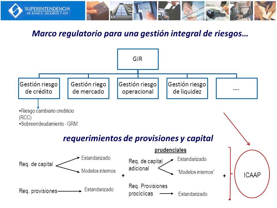 Marco regulatorio para una gestión integral de riesgos… GIR Gestión riesgo de crédito Gestión riego de mercado Gestión riesgo operacional Gestión ries