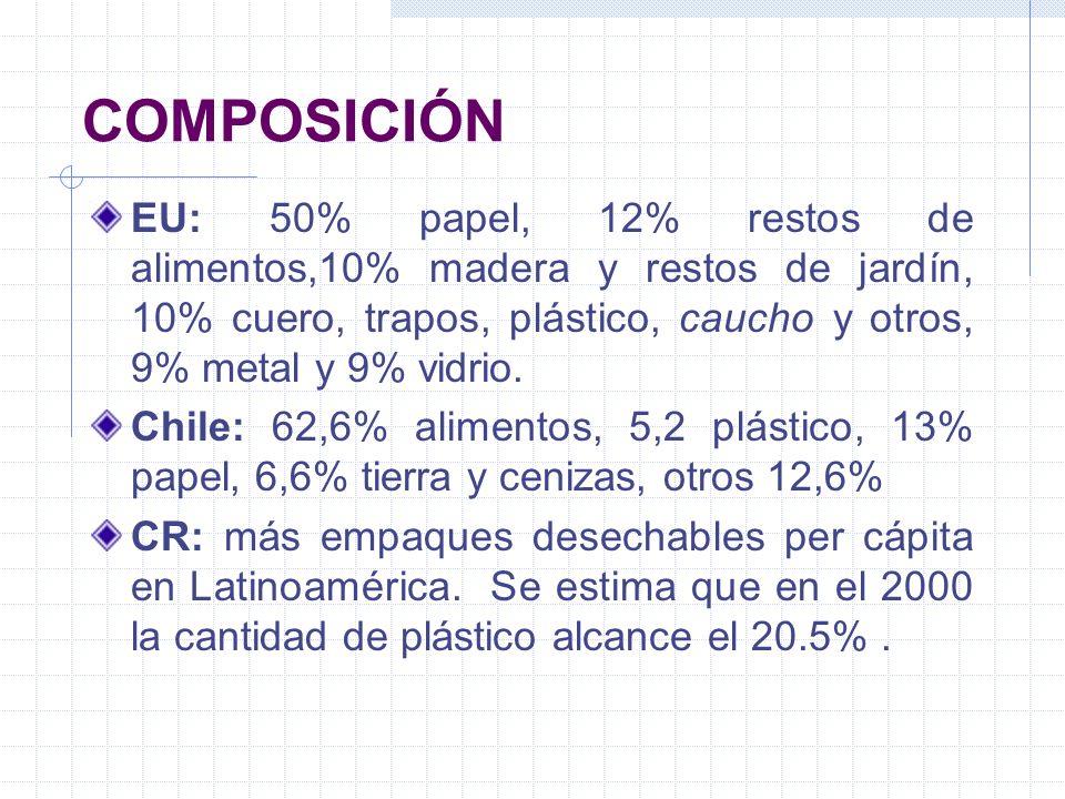 COMPOSICIÓN EU: 50% papel, 12% restos de alimentos,10% madera y restos de jardín, 10% cuero, trapos, plástico, caucho y otros, 9% metal y 9% vidrio. C