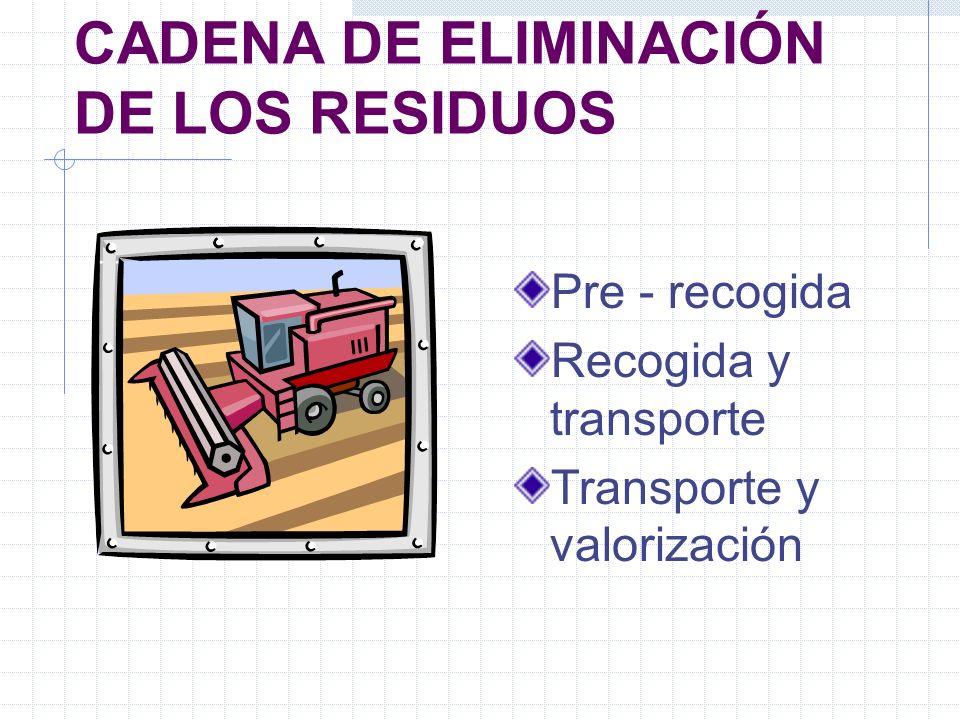 CADENA DE ELIMINACIÓN DE LOS RESIDUOS Pre - recogida Recogida y transporte Transporte y valorización