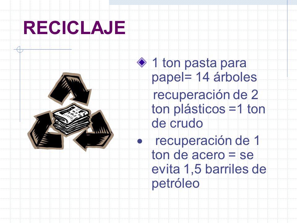 RECICLAJE 1 ton pasta para papel= 14 árboles recuperación de 2 ton plásticos =1 ton de crudo recuperación de 1 ton de acero = se evita 1,5 barriles de