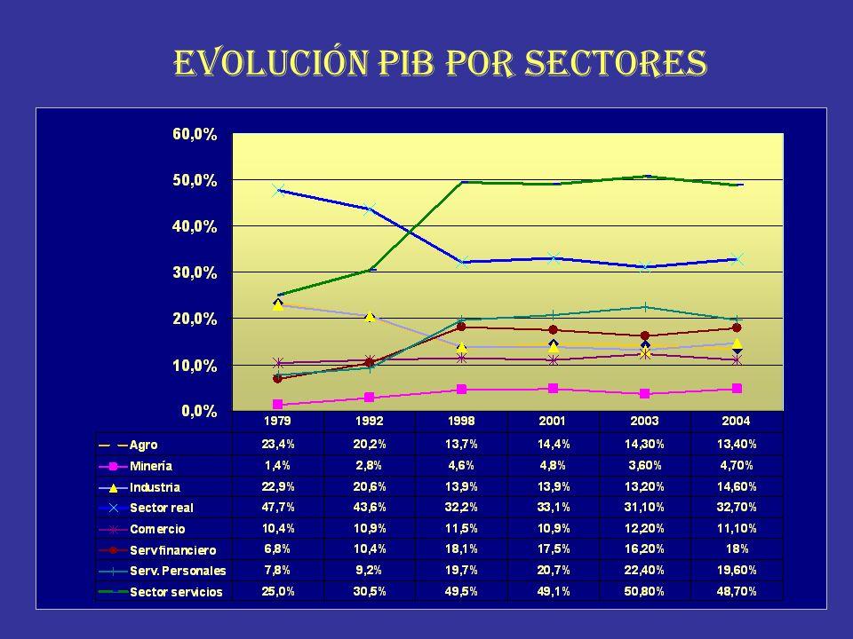 EVOLUCIÓN PIB POR SECTORES