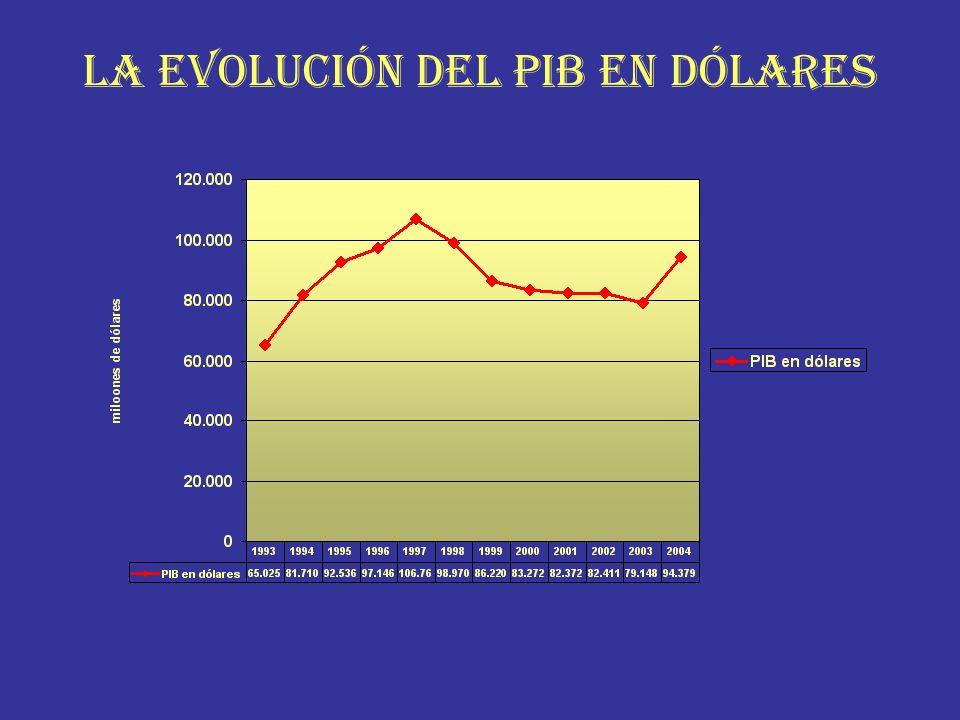 LA EVOLUCIÓN DEL PIB EN DÓLARES