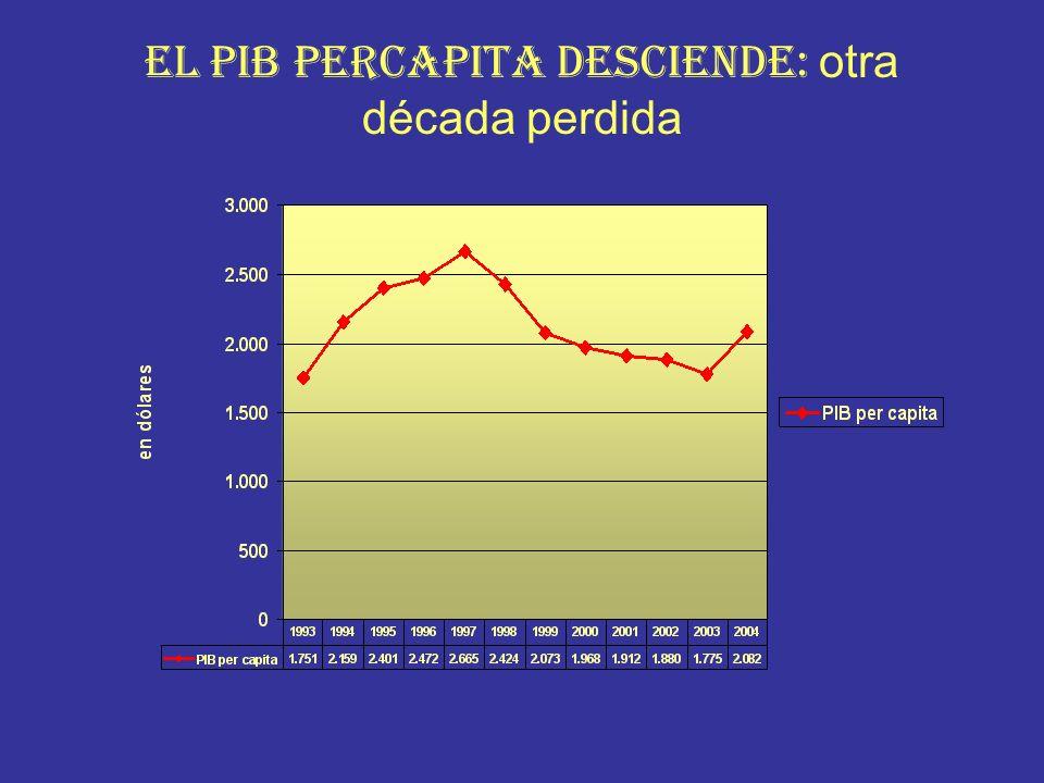 EL PIB PERCAPITA DESCIENDE: otra década perdida