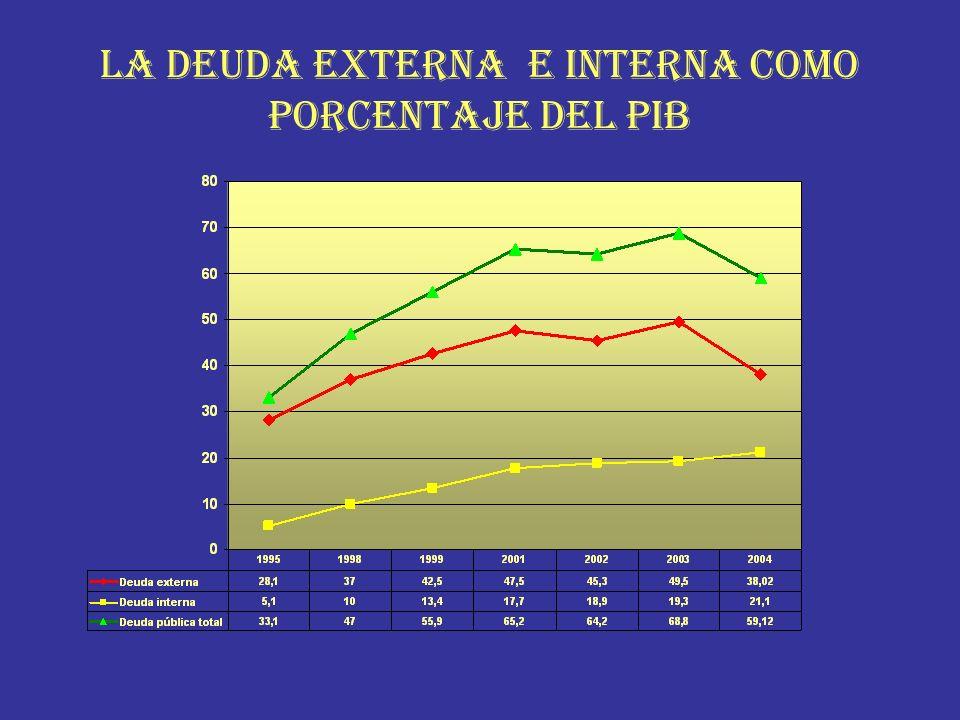 LA DEUDA EXTERNA E INTERNA COMO PORCENTAJE DEL PIB