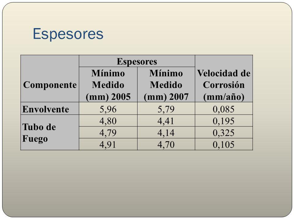 Espesores Componente Espesores Velocidad de Corrosión (mm/año) Mínimo Medido (mm) 2005 Mínimo Medido (mm) 2007 Envolvente5,965,790,085 Tubo de Fuego 4,804,410,195 4,794,140,325 4,914,700,105