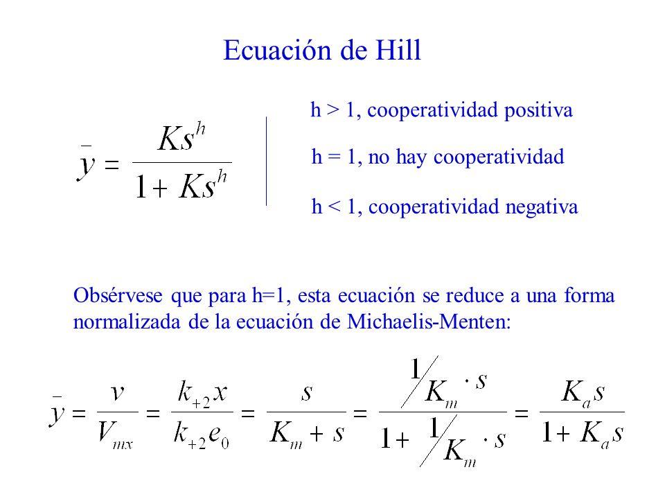 Ecuación de Hill Obsérvese que para h=1, esta ecuación se reduce a una forma normalizada de la ecuación de Michaelis-Menten: h > 1, cooperatividad pos
