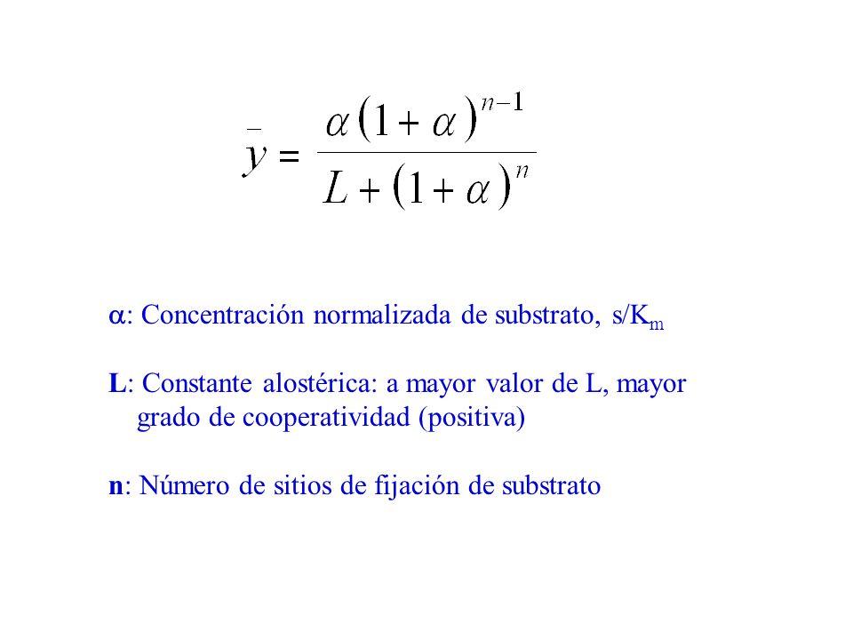 : Concentración normalizada de substrato, s/K m L: Constante alostérica: a mayor valor de L, mayor grado de cooperatividad (positiva) n: Número de sit