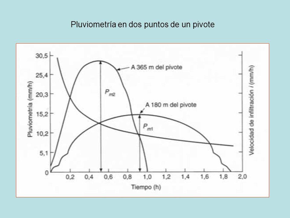 Pluviometría en dos puntos de un pivote