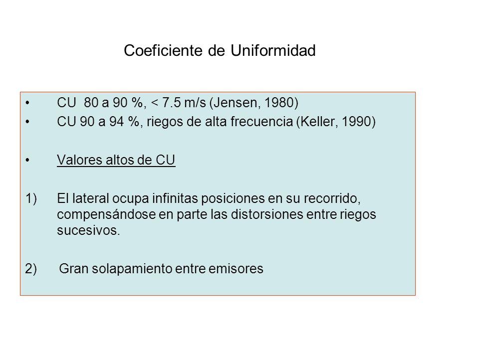 Coeficiente de Uniformidad CU 80 a 90 %, < 7.5 m/s (Jensen, 1980) CU 90 a 94 %, riegos de alta frecuencia (Keller, 1990) Valores altos de CU 1)El late