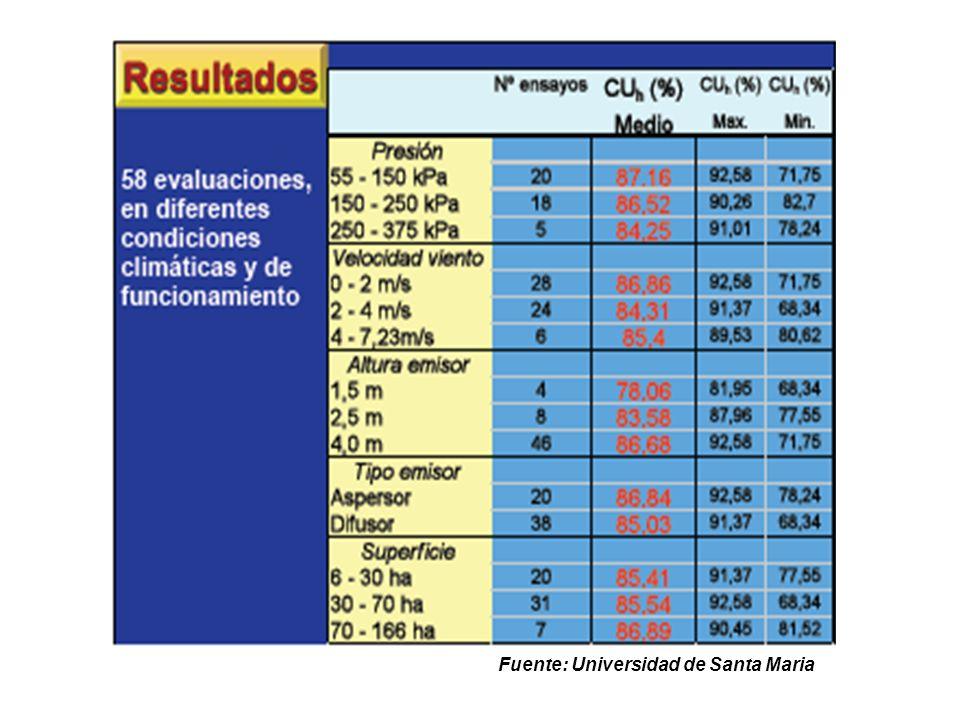 Fuente: Universidad de Santa Maria