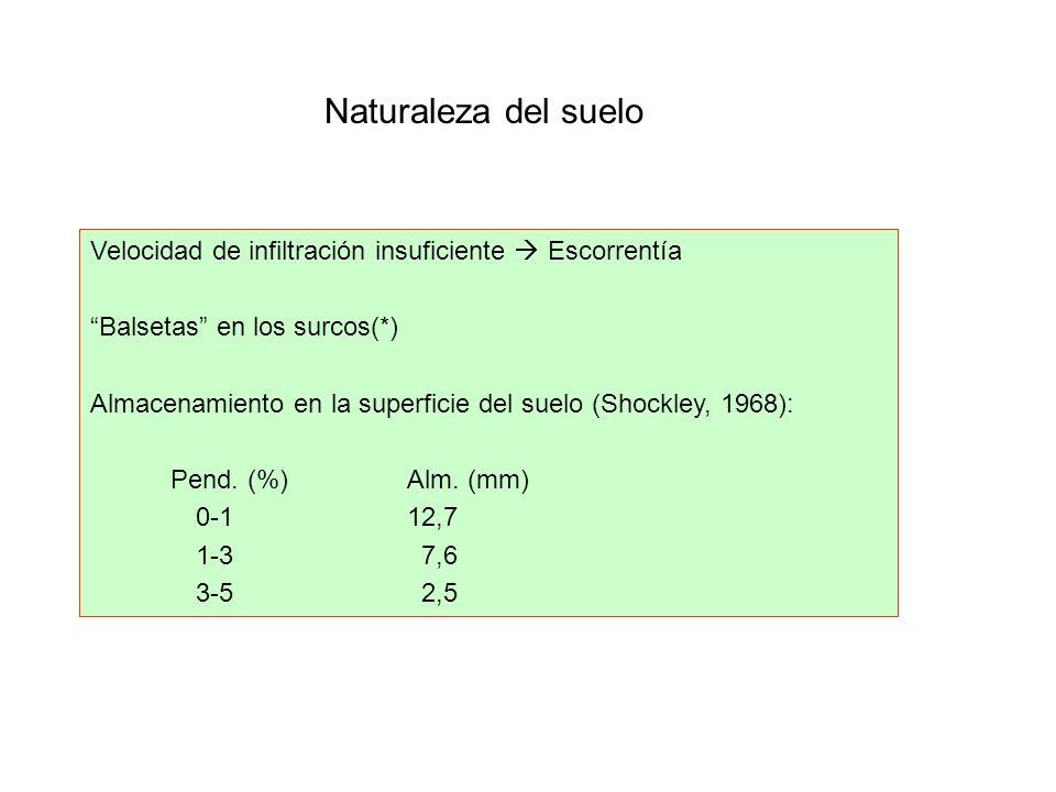 Naturaleza del suelo Velocidad de infiltración insuficiente Escorrentía Balsetas en los surcos(*) Almacenamiento en la superficie del suelo (Shockley,