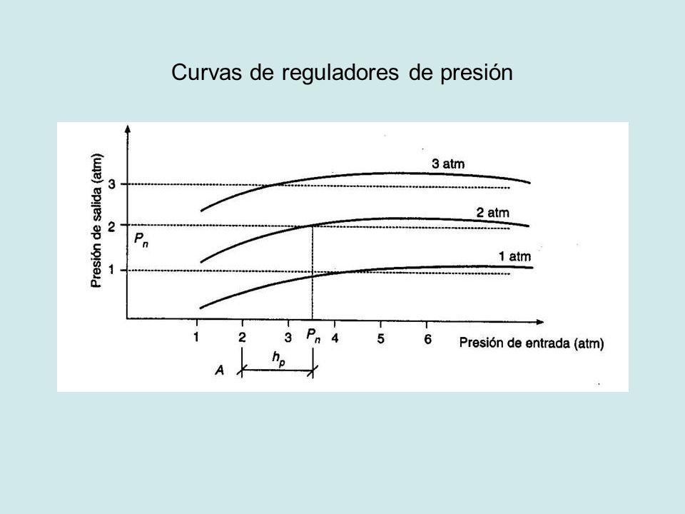 Curvas de reguladores de presión