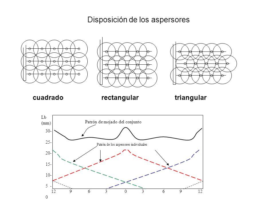 Disposición de los aspersores cuadradorectangulartriangular 12 9 6 3 0 3 6 9 12 Patrón de los aspersores individuales 30- 25- 20- 15- 10- 5 - 0 Patrón
