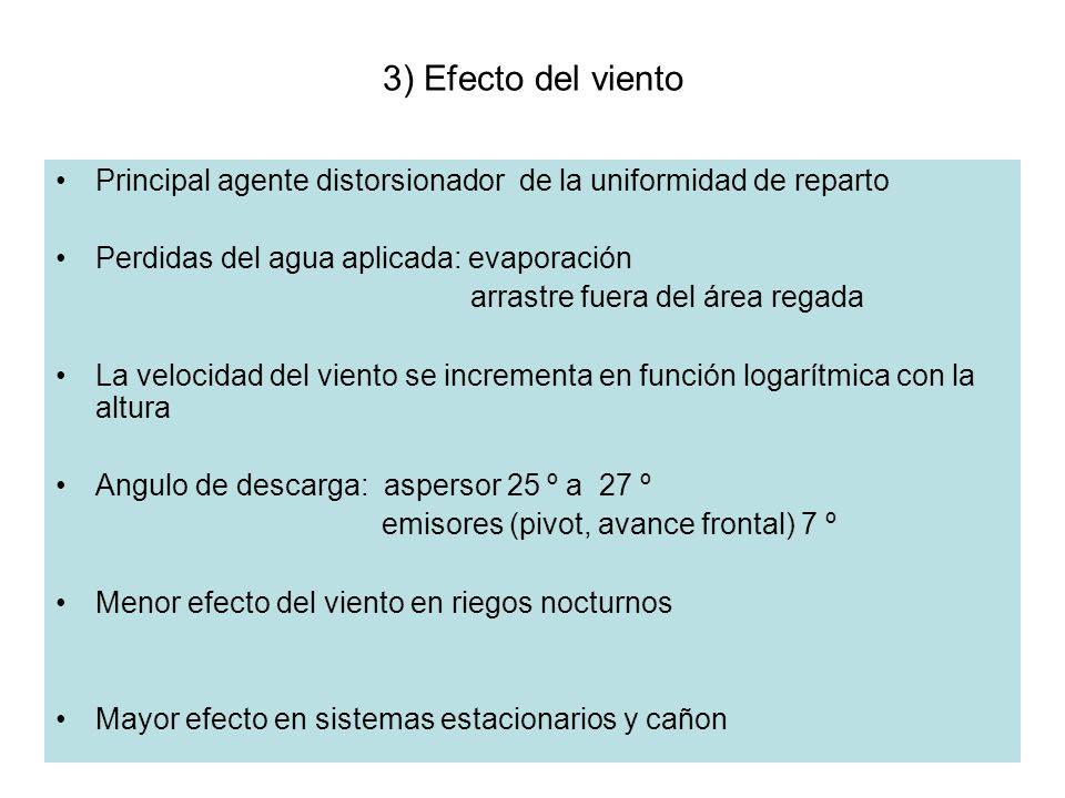 3) Efecto del viento Principal agente distorsionador de la uniformidad de reparto Perdidas del agua aplicada: evaporación arrastre fuera del área rega