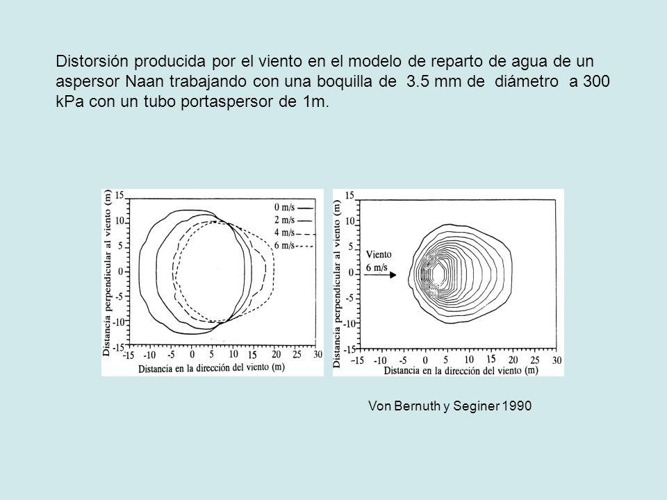 Distorsión producida por el viento en el modelo de reparto de agua de un aspersor Naan trabajando con una boquilla de 3.5 mm de diámetro a 300 kPa con