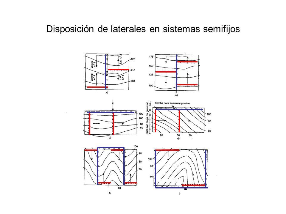 Disposición de laterales en sistemas semifijos