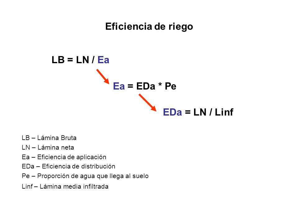 Eficiencia de riego LB = LN / Ea Ea = EDa * Pe EDa = LN / Linf LB – Lámina Bruta LN – Lámina neta Ea – Eficiencia de aplicación EDa – Eficiencia de di